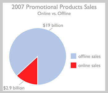 Market Pie of Promotional Products Industry